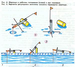 Какие есть жерлицы для ловли рыбы