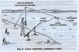 Как сделать снасть для ловли на живца на течении