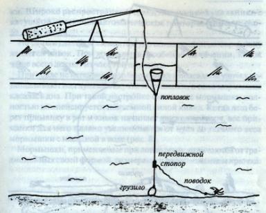 Оснастка удочки с отводным поводком