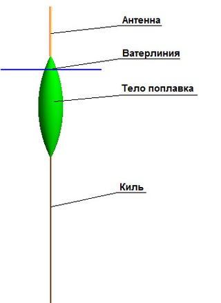 Конструкция поплавка довольно простая, и в то же время имеет свои тонкости и нюансы