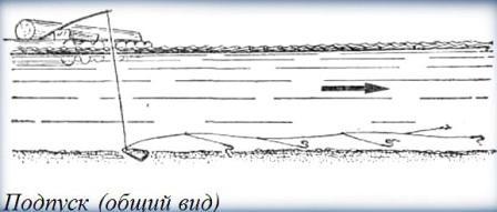 Один из вариантов монтажа грузила для ловли на подпуск