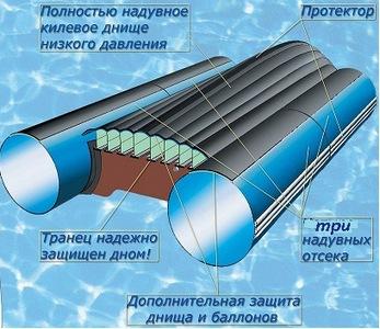 днище низкого давления для надувной лодки