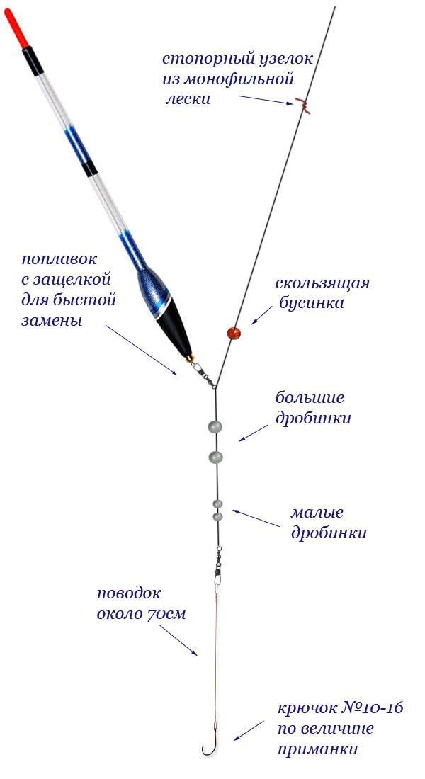 схема оснастки для забросов