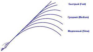 Виды строя спиннинга