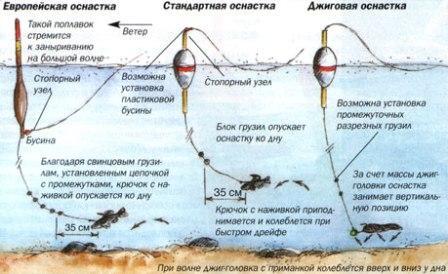 Поплавочная оснастка, может быть различных видов