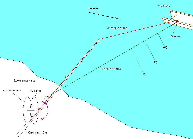 Устройство кораблика рыболовная снасть